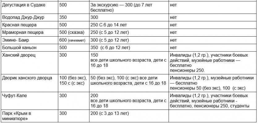 Экскурсионные объекты Крыма. Входные платы